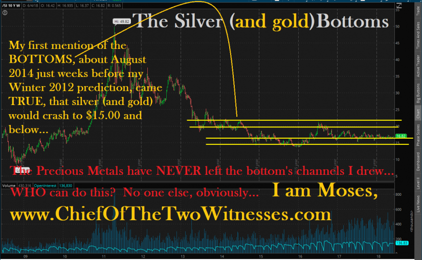 Holding Gold And Silver Price DOWN